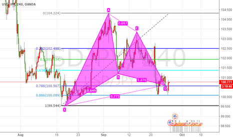 USDJPY: usdjpy 4H buy now