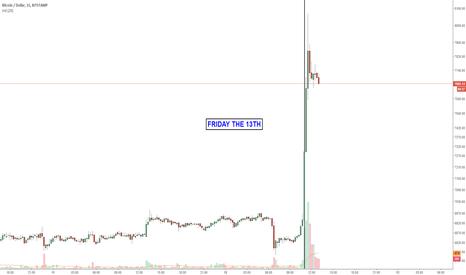 BTCUSD: Bitcoin: Friday The 13'th