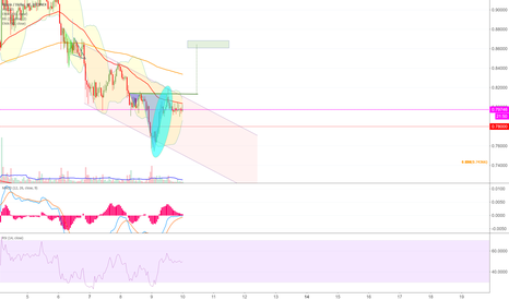 XRPUSD: XRP targeting $0.86 with inverse H&S