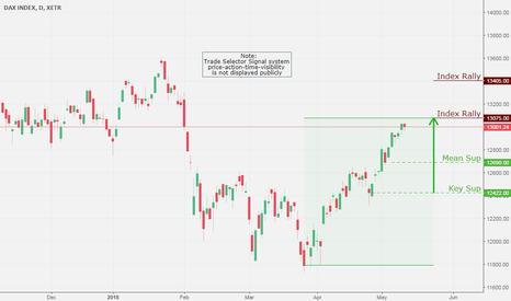 DAX: DAX Index, Daily Chart Analysis 5/12