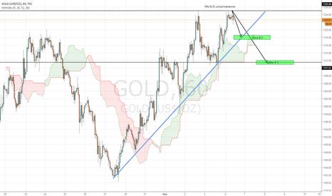 GOLD: Продажа золота