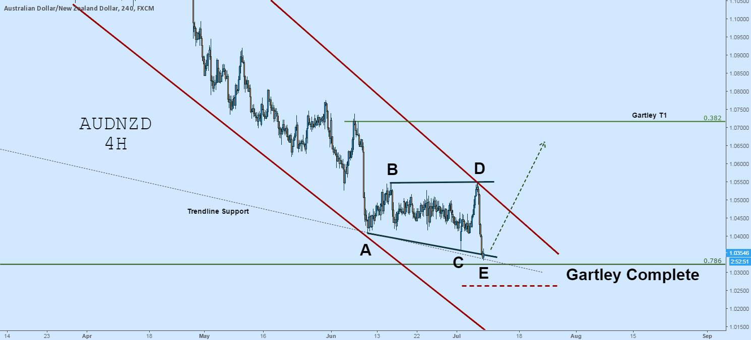 AUDNZD Long Setup: Large Gartley Complete, Expanding Wedge