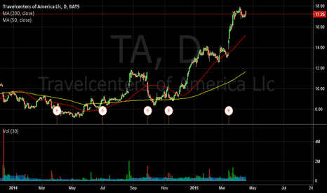 TA: Travelcenters of America 23.6% Retracement On Buy From Brean