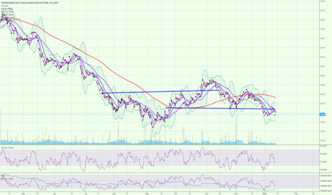UUP: UUP is in a potential head and shoulders