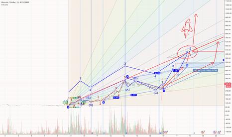LTCUSD: LTC : Can we get much higher ?