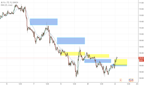 USDJPY: Mark's ACD method
