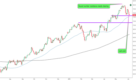 UKOIL: Support Holding Strong on Brent Crude Oil?