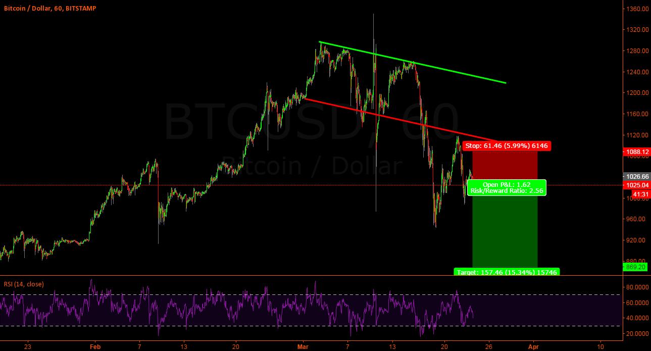 Btc-Usd - Zoom on previous analisys