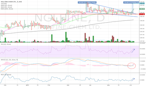 NGLFINE: Breakout from Falling Wedge
