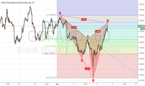 GBPAUD: bearish cypher completed