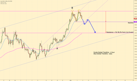 EURUSD: EUR/USD   SHORT for short term