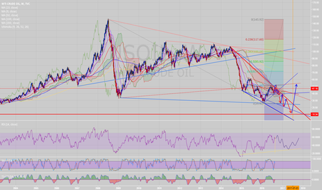 USOIL: WTI crude USOIL to 10.0US$ last 3 decades bottom SHORT