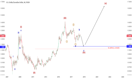 USDCAD: Big picture USDCAD is still in a corrective wave 4