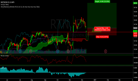 RTN: RTN - Long