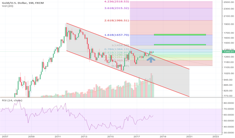 XAUUSD: Monthly Gold Expectation - Breakout to $1454 then on to $1657