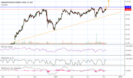 MANAPPURAM: Possibility for an upside move....