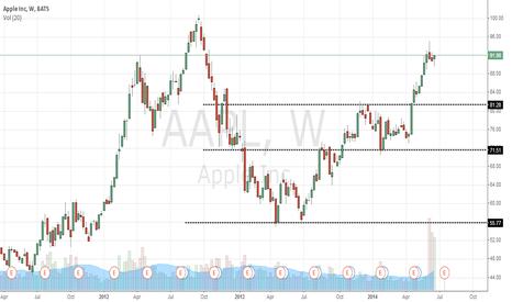 AAPL: aapl penceresi camcama mahalli
