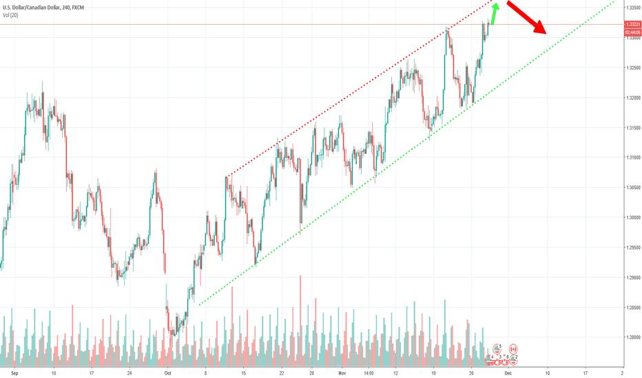 USDCAD: USD/CAD Short move