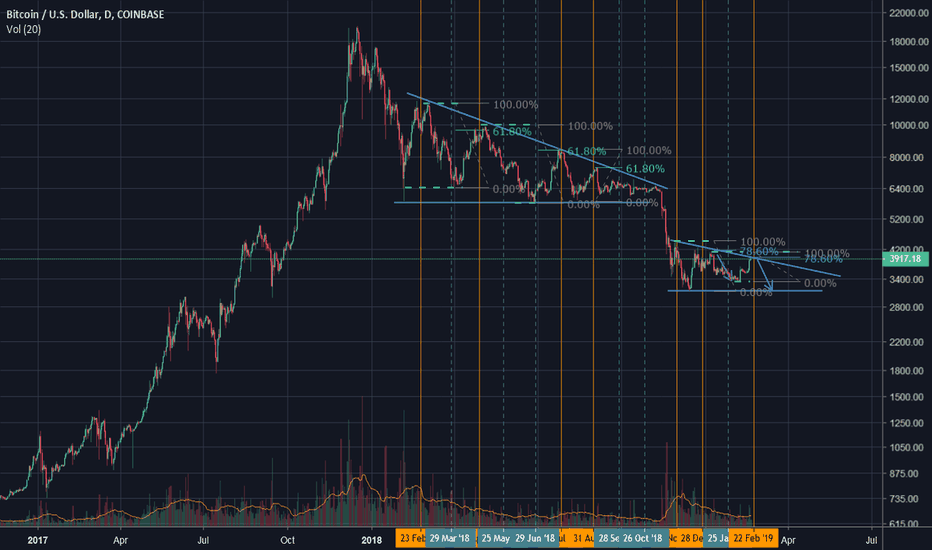 BTCUSD: CME Bitcoin Futures Retrace 2019
