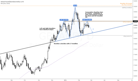 GBPAUD: GBP/AUD is for H&S Lovers