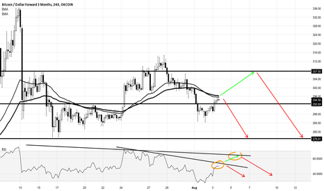 BTCUSD3M: More and more weakness