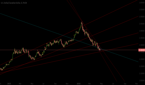 USDCAD: [USDCAD] New lines upcoming ?