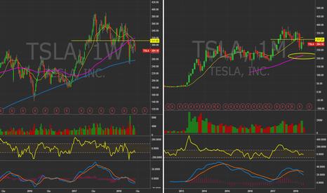 TSLA: $TSLA Weekly&Monthly chart. Ancora ribasso? #Stocks #Musk #Tesla