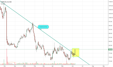 LUPIN: break out happening , buy or go for long