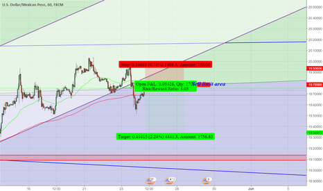 USDMXN: Set sell limit USDMXN