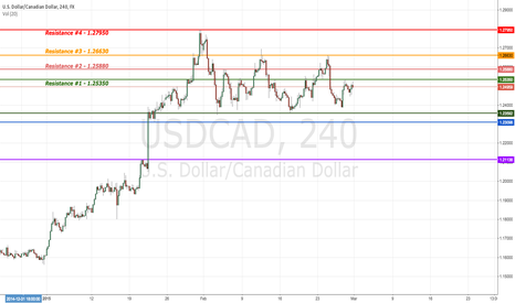 USDCAD: USD/CAD | USDCAD | US DOLLAR / CANADIAN DOLLAR | US | CANADA |