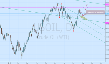 USOIL: Downward adjustment range, the future trend line test