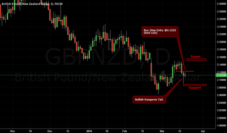 GBPNZD: Buy Setup