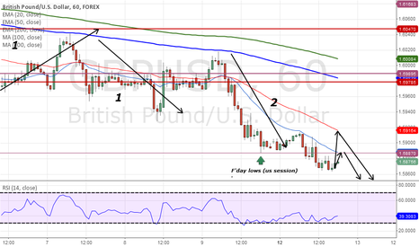 GBPUSD: Maybe SHORT on GBP/USD?