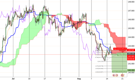 GBPJPY: GBPJPY > Short after pullback