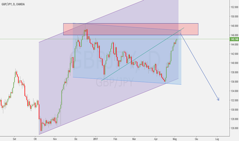 GBPJPY: a