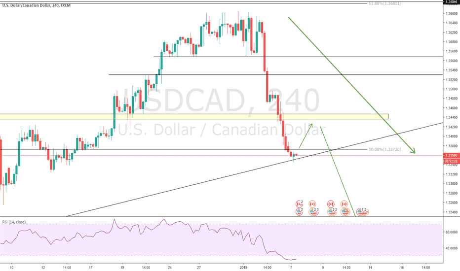USDCAD: usdcad bounce n short