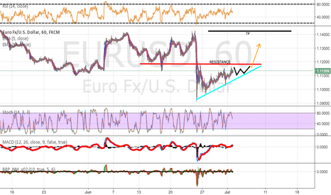 EURUSD: EUR/USD - Ascending Triangle