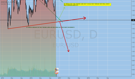 EURUSD: EUR,USD ON THE WAY TO A BIGGGG MOVEEE