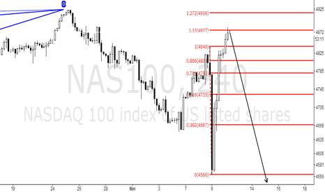 NAS100: Continue to vigorously short the NASDAQ index.