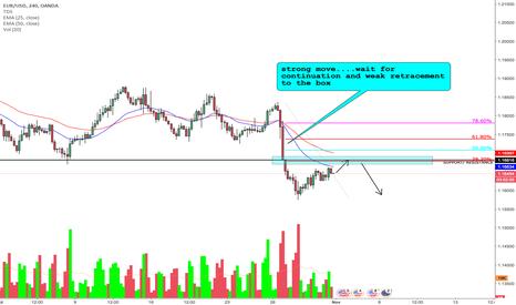 EURUSD: EURUSD  strong move with a weak retracement