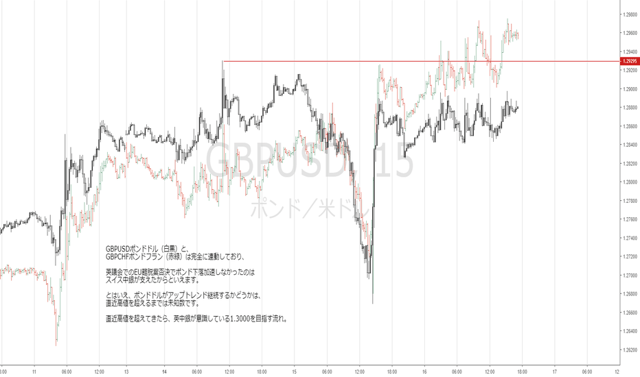 GBPUSD: GBPUSDポンドドルが急落しなかったのはGBPCHFポンドフランの影響