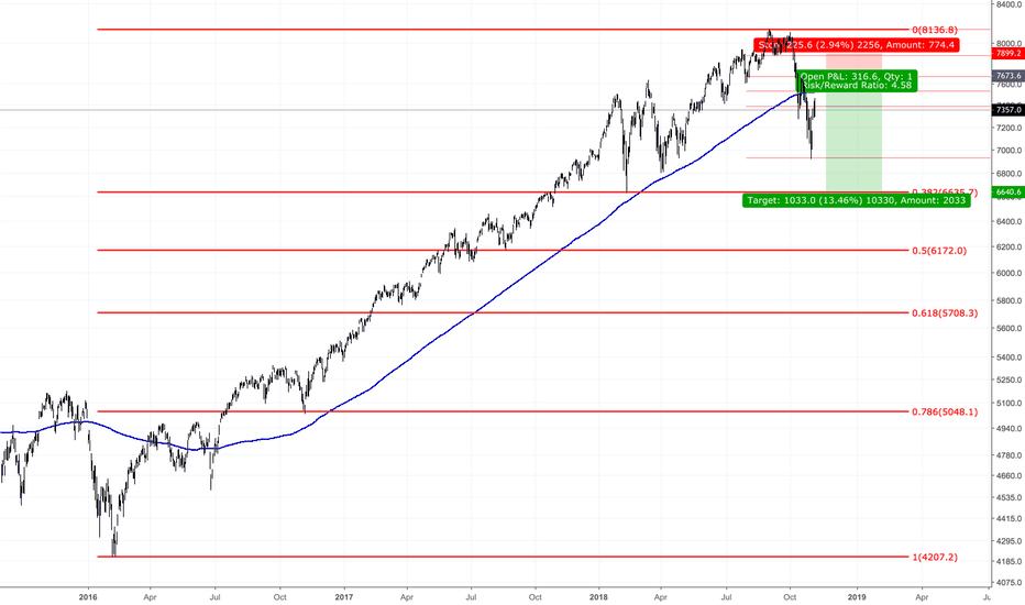 IXIC: NASDAQ FIBO RETRACEMENT (SELL OPPORTUNITY)