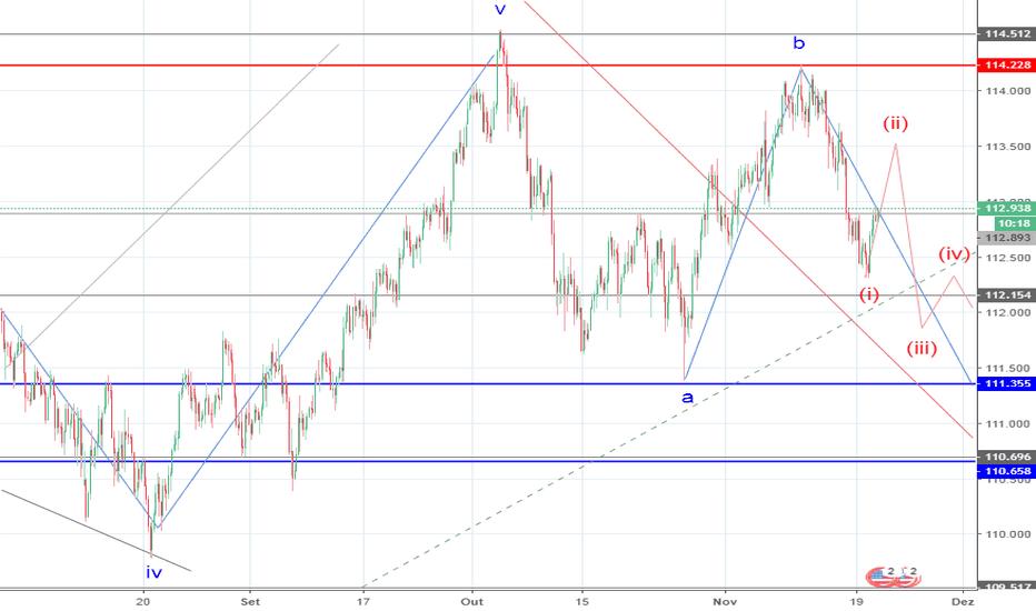 USDJPY: USD/JPY: análise de ondas