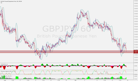 GBPJPY: bottom formation complete
