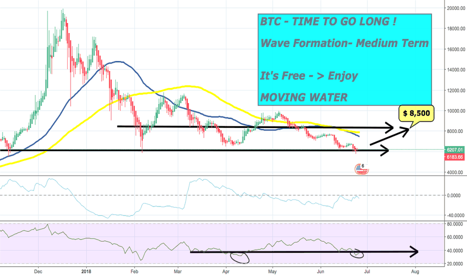 BTCUSD: #BTCUSD - TIME TO GO LONG !  Medium Term - It is Free - Enjoy !
