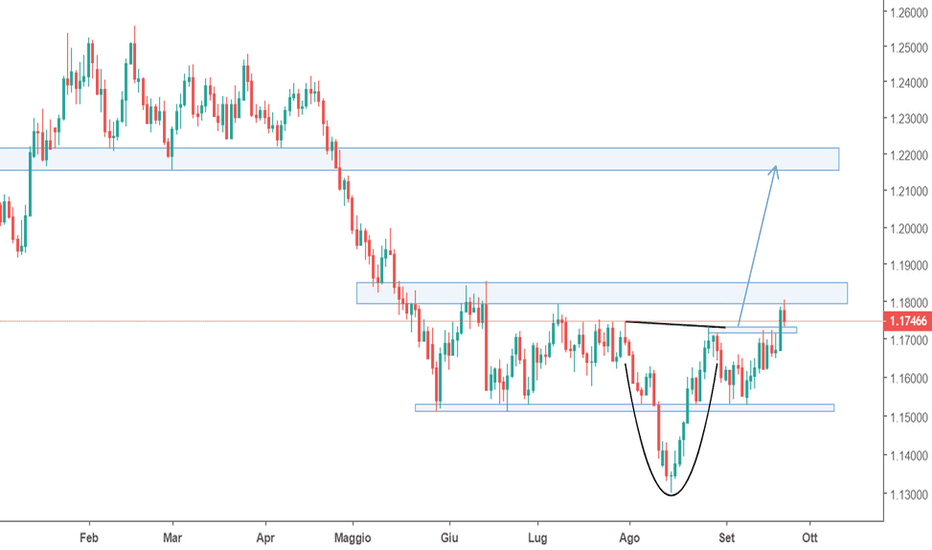 EURUSD: EURUSD cup and handle