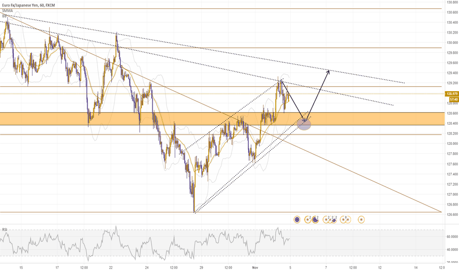 EURJPY: Possible Long opportunity