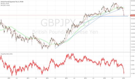 GBPJPY: GBPJPY Toes the Cliff Edge
