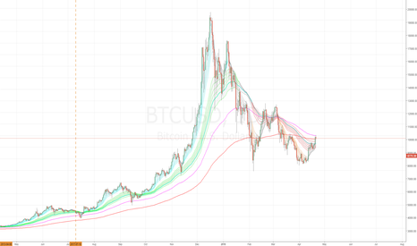 BTCUSD: Is Bitcoin going to every die - probably not.