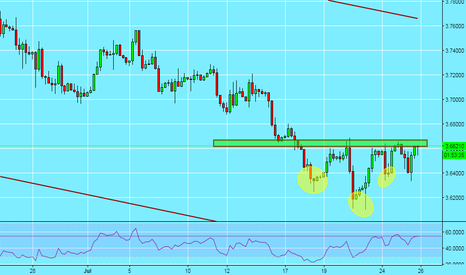 USDPLN: USD/PLD 4HR Head and Shoulders Pattern